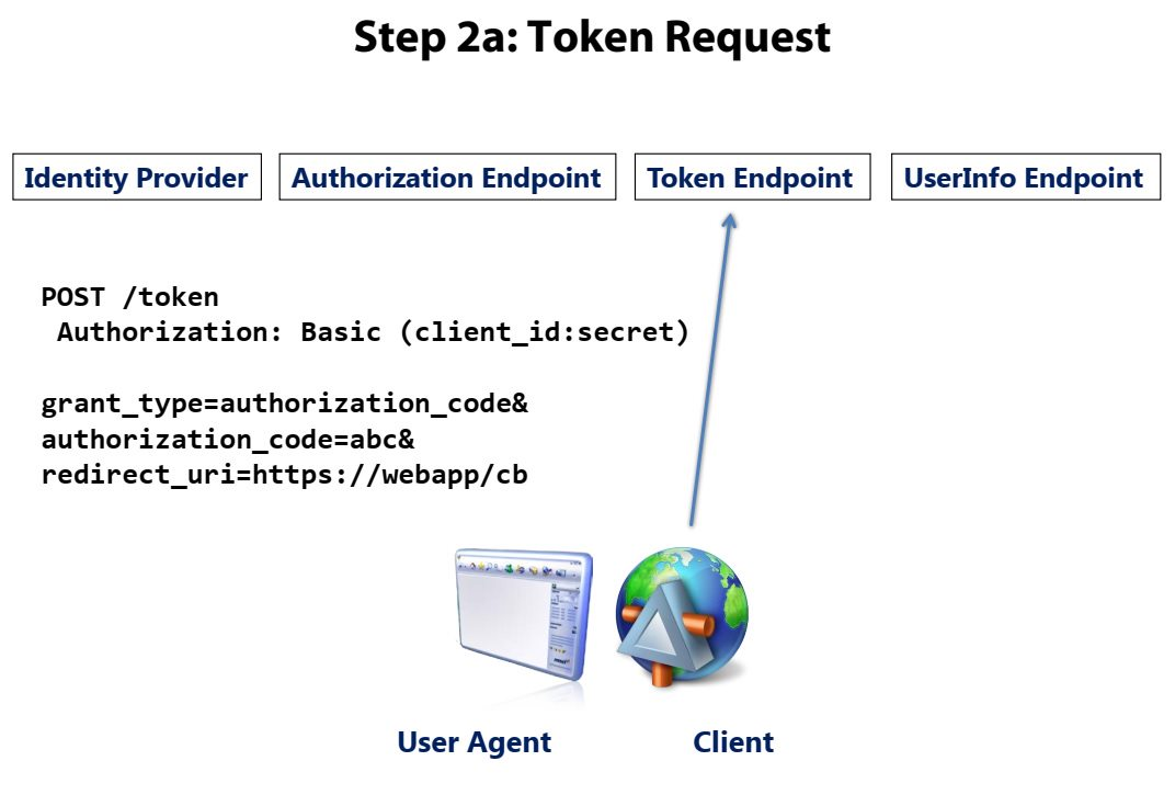 OpenID Connect overview Step 4